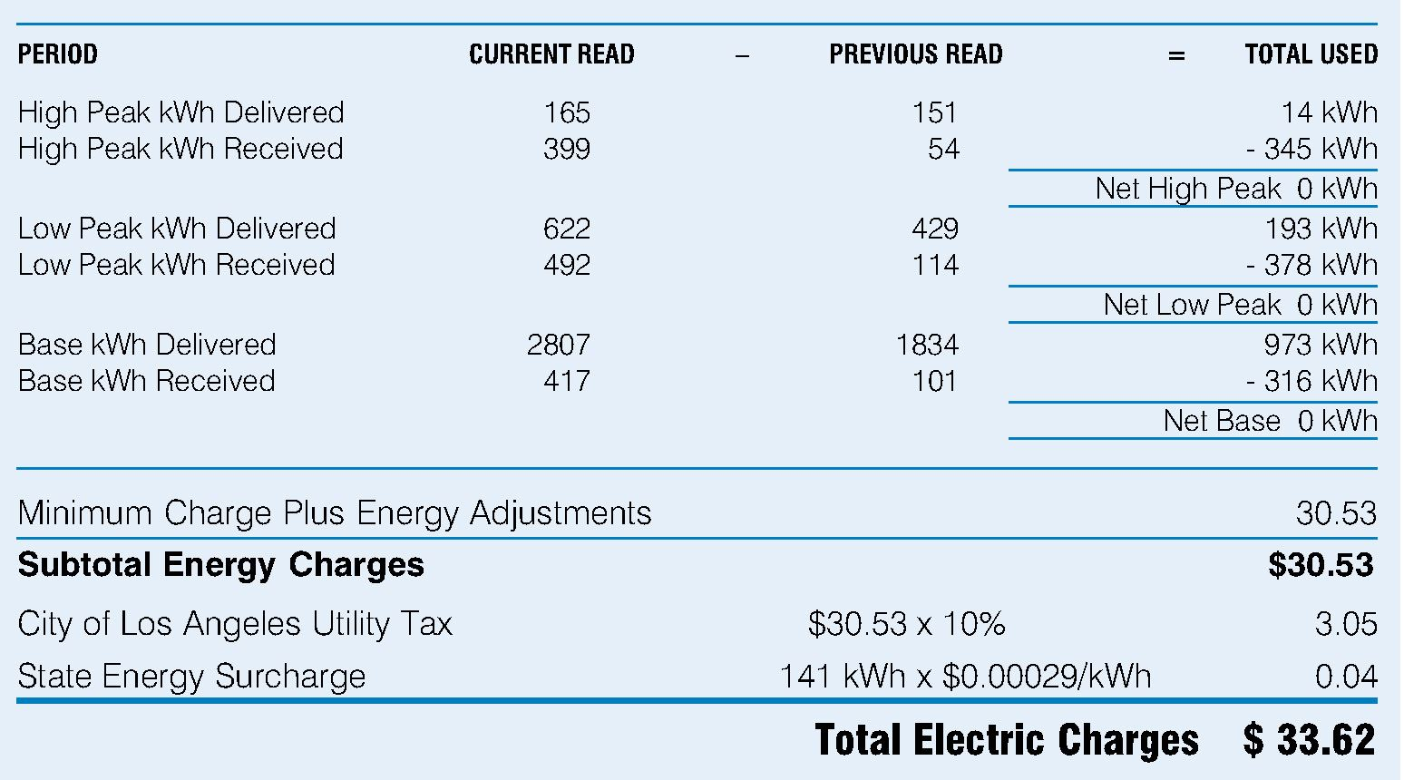 Kwh Delivered Is The Amount Of Energy Ladwp Sent To You While Received Indicates Have Given Back