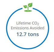 Lifetime Environmental Savings