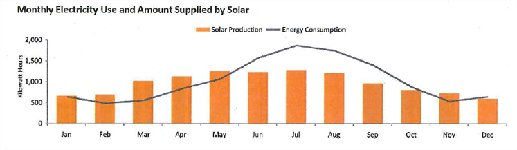 Monthly Electricity Use and Amount Supplied by Solar