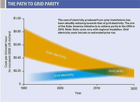 Grid Parity Santa Clarita