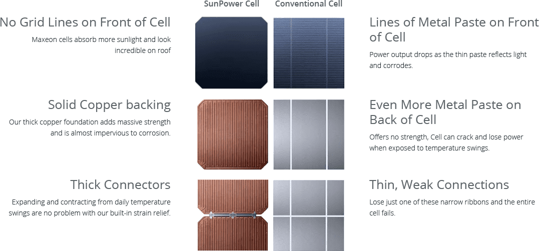What's so special about SunPower Panels?